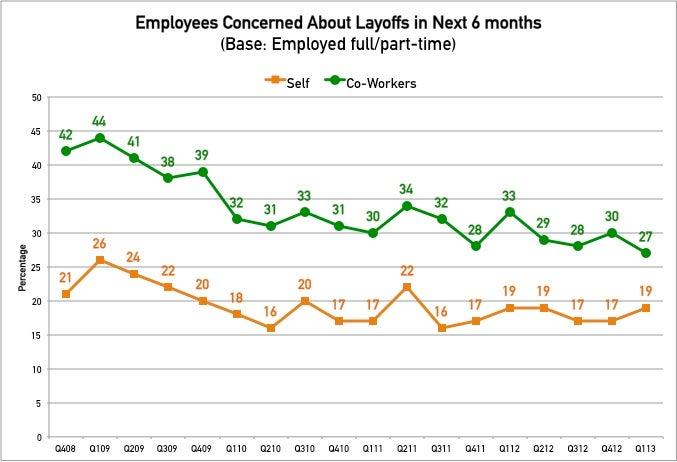 ecs_q1_13_layoff_concerns.jpg