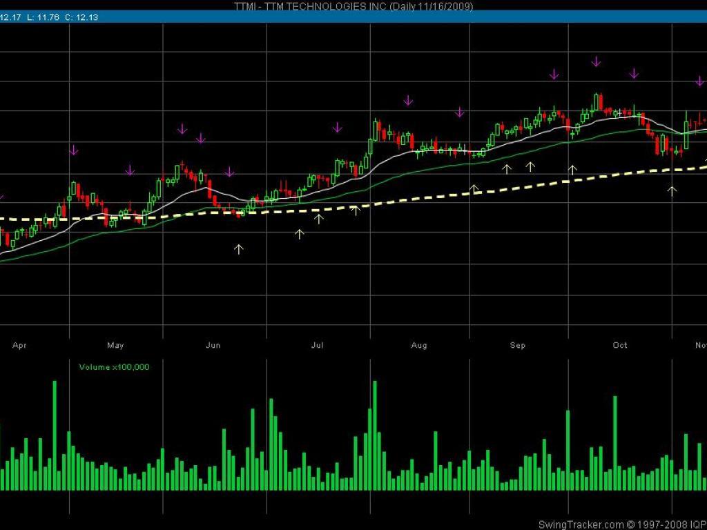 TTM Technologies, Inc  (NASDAQ:TTMI) - TTM Technologies Inc
