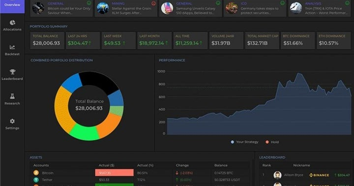 Best bitcoin automated trading platform