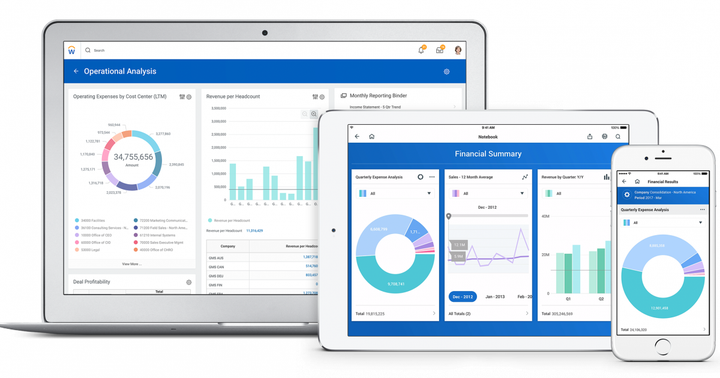 Is Now the Time To Buy Anaplan And Workday?