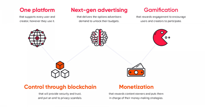Howdoo: A 'Radically Different' Income-Generating Medium For Content Creators