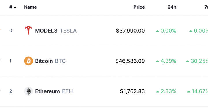 Crypto Data Provider CoinMarketCap Adds Tesla To List Of Coins In 'Gladwell's Tipping Point' Fashion