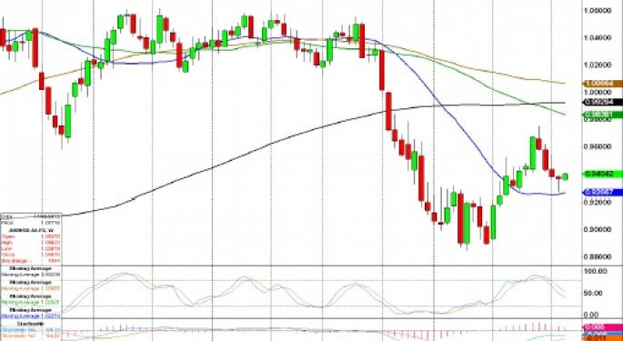 Technical Forecast for AUD/USD