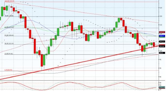 Technical Forecast for Brent Crude