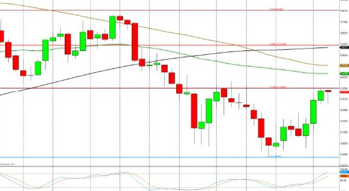 Technical Forecast for Copper