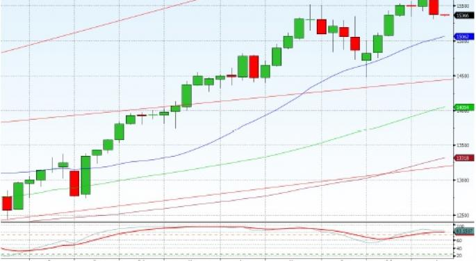 Technical Forecast for Dow Jones