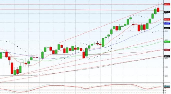 Technical Forecast for FTSE