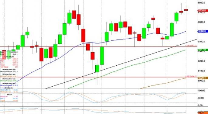 Technical Forecast for FTSE 100