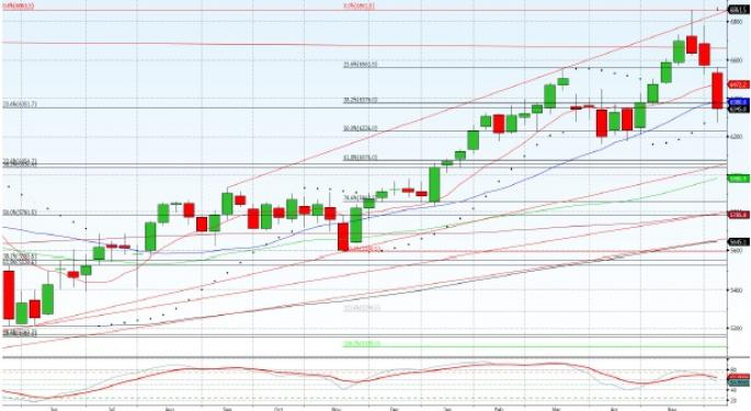 Technical Forecast for FTSE 100
