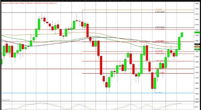 Technical Forecast for GBP/USD