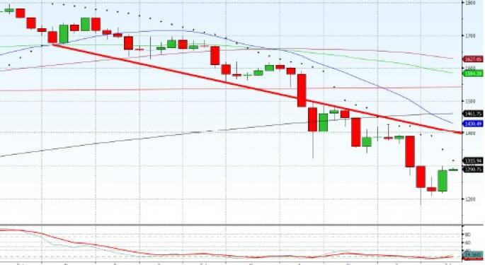 Technical Forecast for Gold