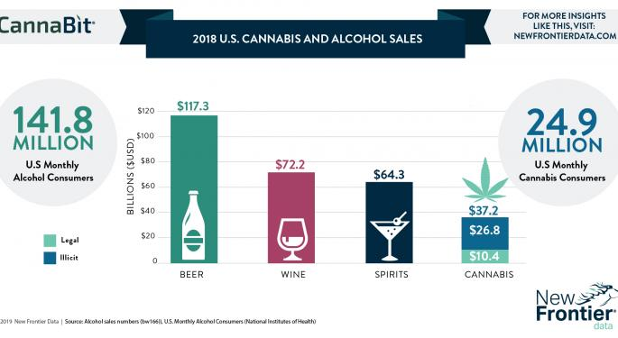 US Cannabis And Alcohol Sales