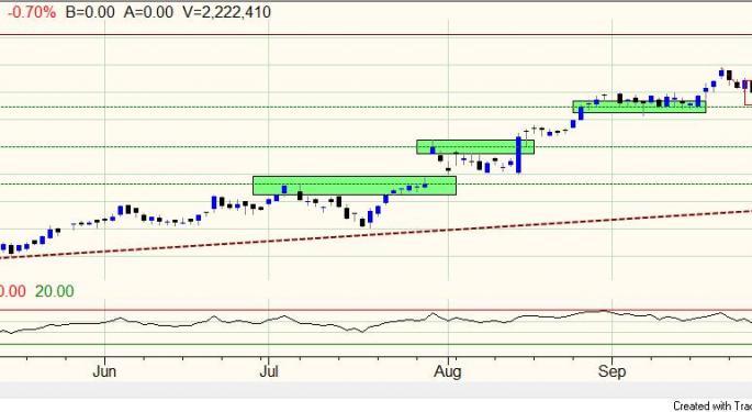Amgen, Inc. Showing Strong Performance Despite Low Beta