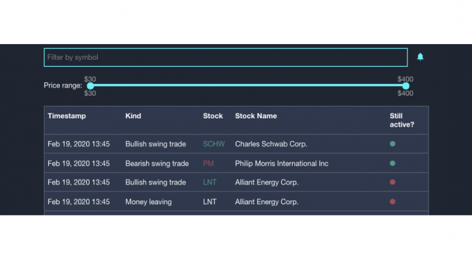 'Extremely Accurate': Transparent Traders Adds Option Activity, News And Catalyst Data To Algorithmic Trading System