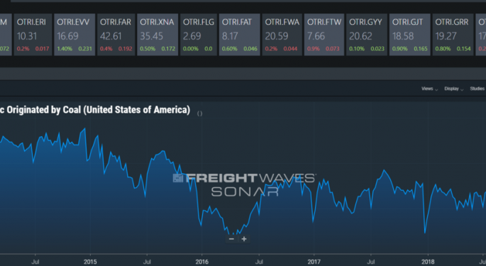 FreightWaves Releases Multi-Color Mapping, And Multiform Watchlists Along With Additional Rail Energy Data In SONAR