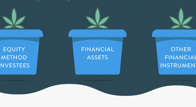 Canopy Rivers Explains Its Investments, Atypical Financial Reporting