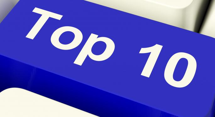 SLIDESHOW: Top 10 Performing S&P 500 Stocks of the Second Quarter