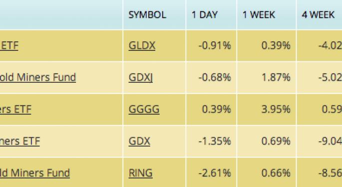 The Gold Stock ETF Depression