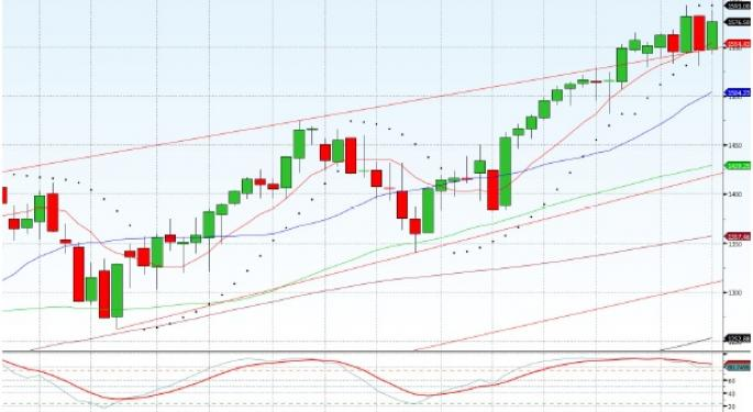 Technical Forecast for S&P