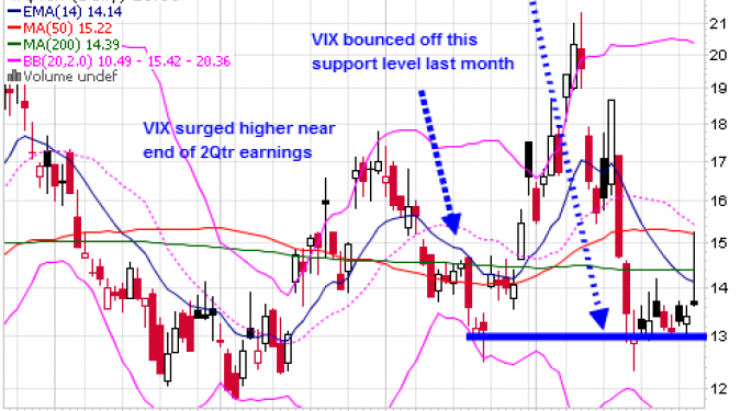 The Volatility Index VIX Can Protect Bullish Gains