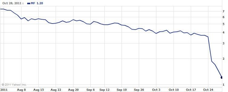 mf_global_chart.jpg