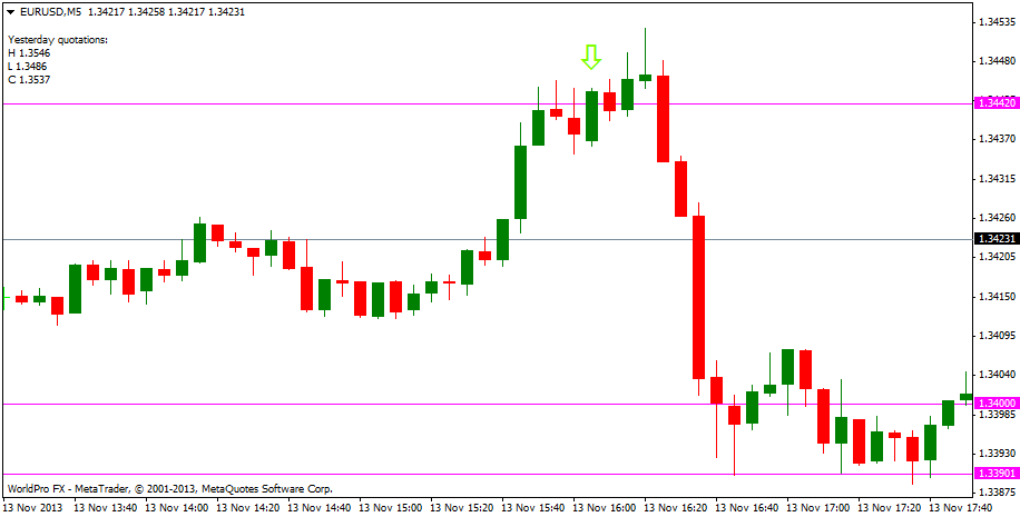 Trading EURUSD Price Action