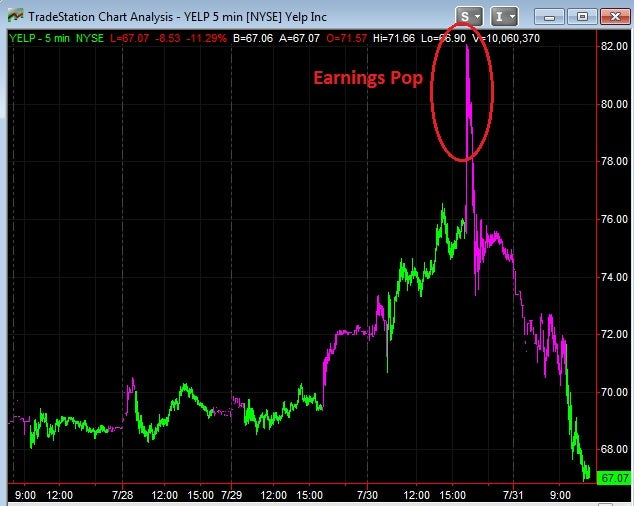 earnings_pop_yelp_july_30_2014.jpg