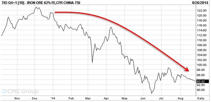 Current Market Price: Current Market Price Iron Ore
