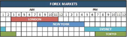 Nadex forex hours