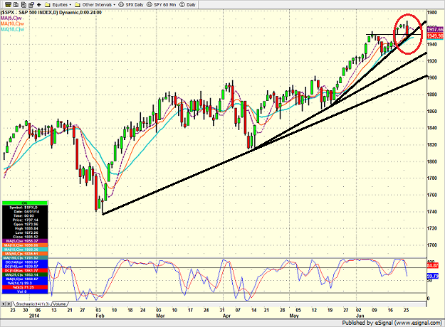 spx_daily-6-24-14.png
