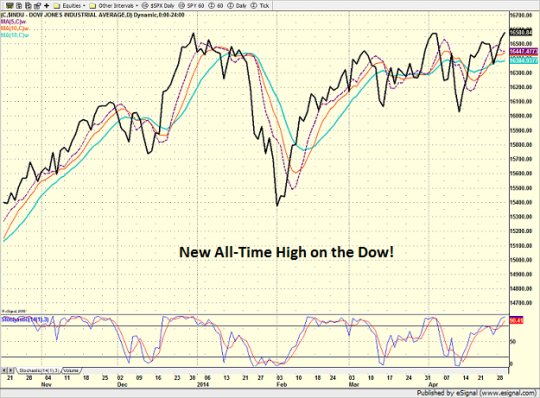 dow_daily_4-30-14_0.png