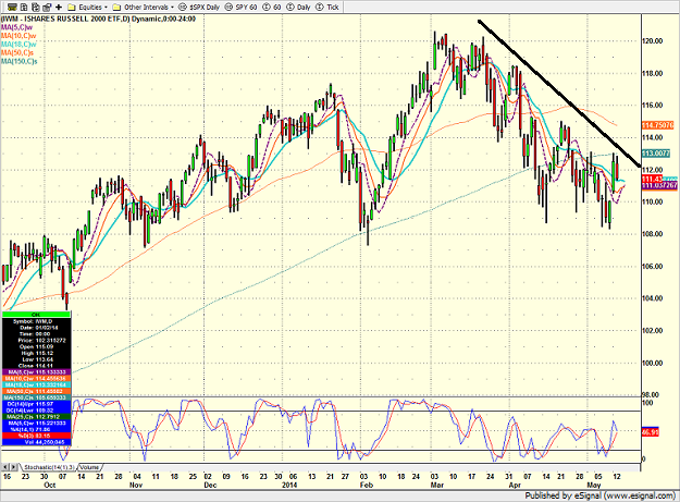 iwm_daily_5-14-14.png