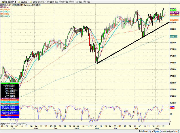 spx_daily_5-14-14.png