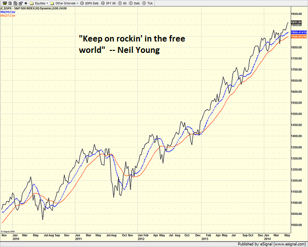 spx_weekly_5-27-14.png