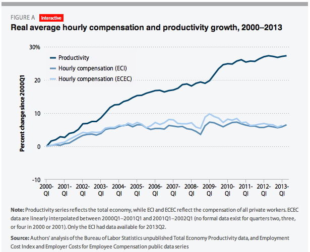 average-hourly-compensation-vs-productivity-growth.png