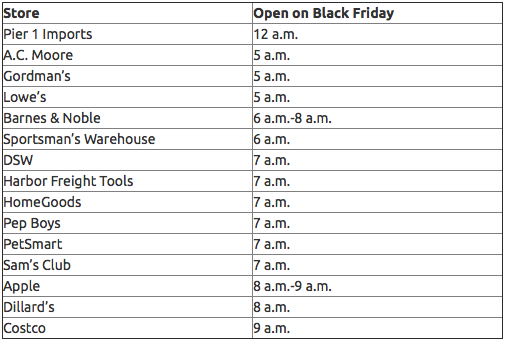 black friday 2014 guide store hours doorbusters and tips benzinga. Black Bedroom Furniture Sets. Home Design Ideas