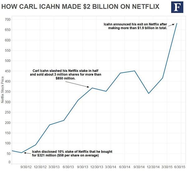 carl-icahn-netflix-trade-history2.jpg