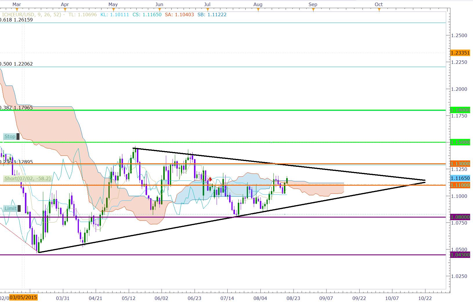 eurusd-forex-daily-chart-ichimoku-support-resistance-fibonacci-strategy-trading3.png
