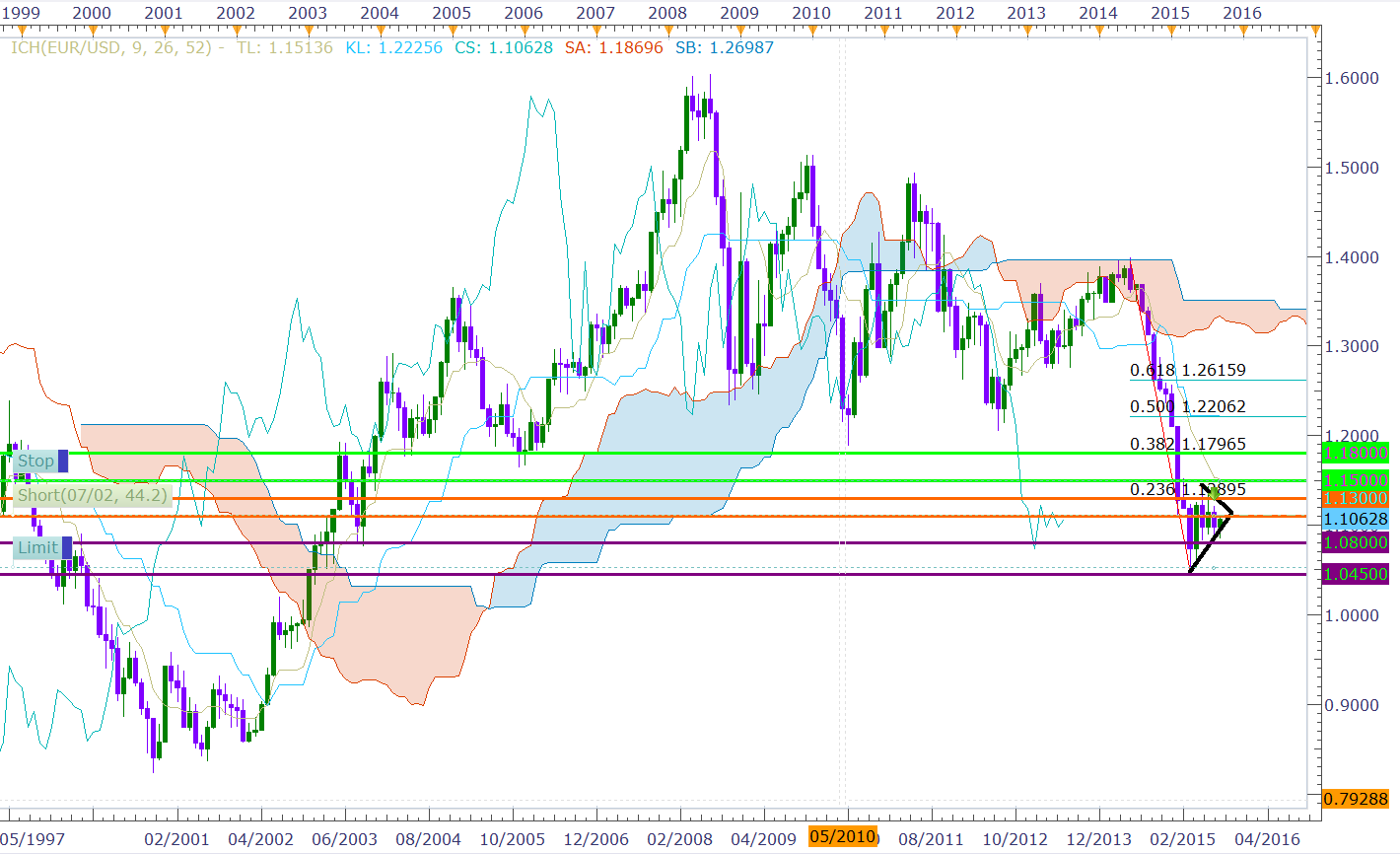 eurusd-monthly-chart.png