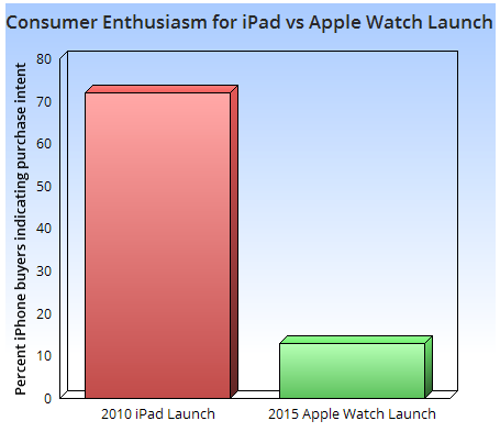 Apple Watch Target Market