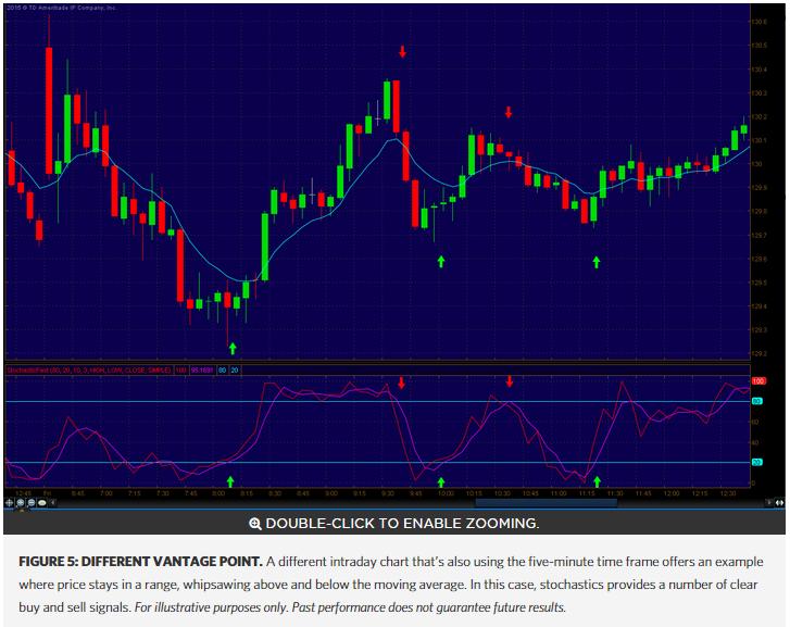 Indicator Throw Down: Trend-Tracking Vs Range-Based   Benzinga