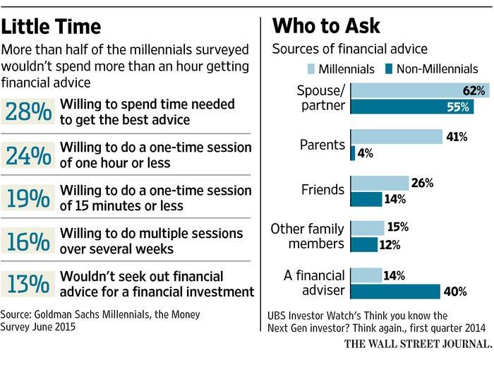 Millennials, Little Time