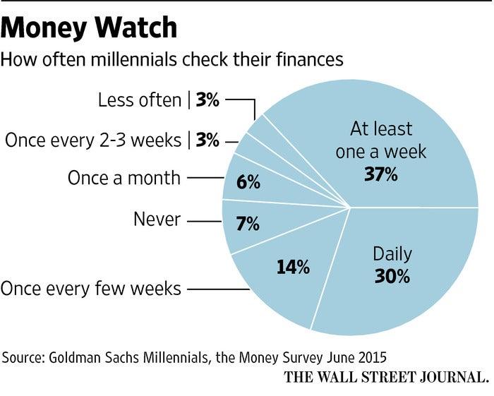 Millennials and Money Watching
