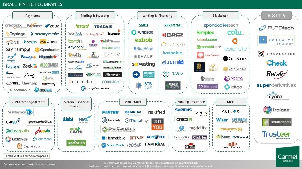 israeli-fintech-companies.jpg