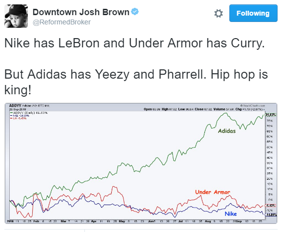 Adidas Is Dominating Nike And Under Armour This Year Nysenkenyse