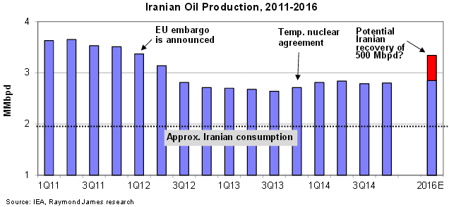 iranian-oil-production-rayj.png