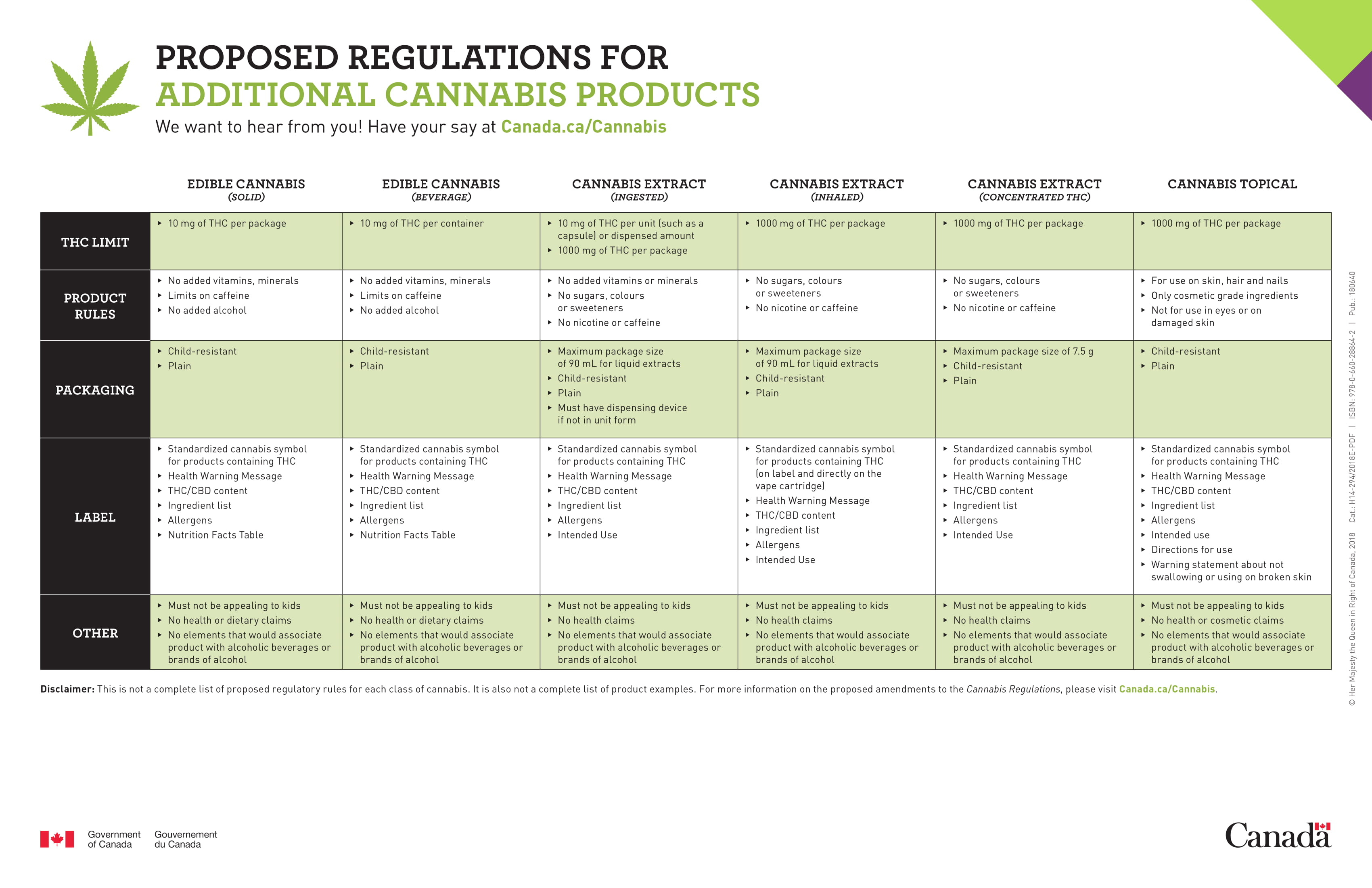 https://www.canada.ca/content/dam/hc-sc/documents/services/drugs-medication/cannabis/resources/proposed-regulations-edible-cannabis-extracts-topical-eng.pdf