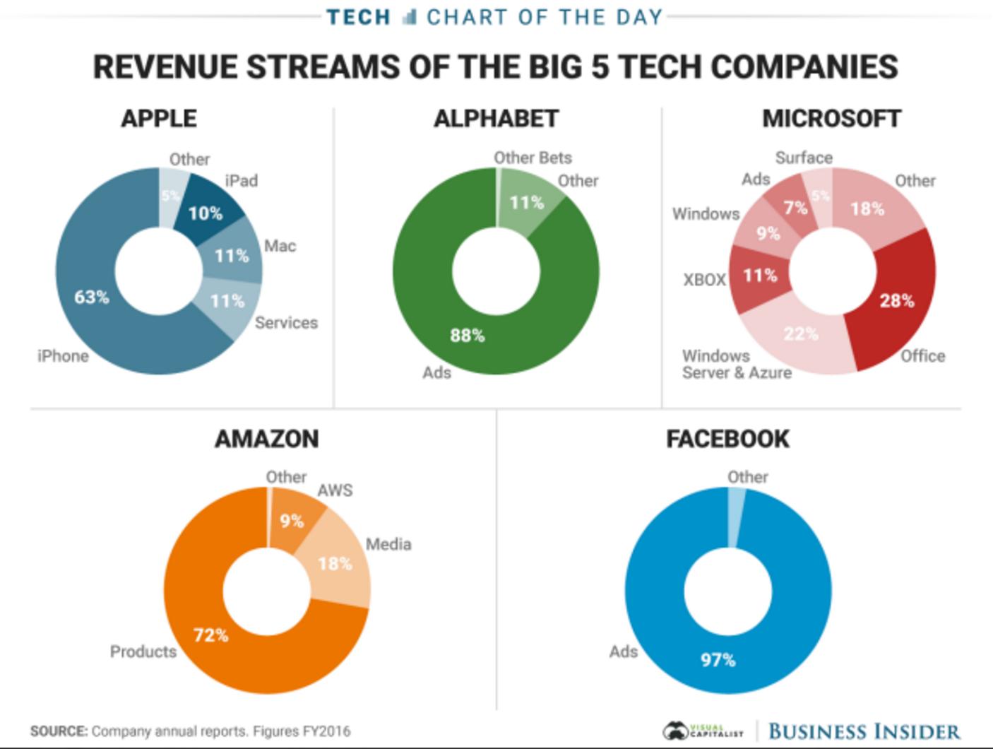top_5_tech_firms.png