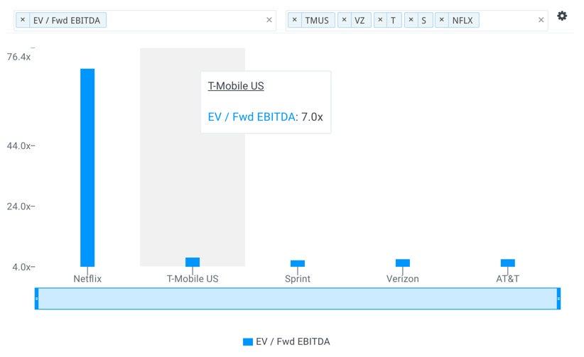 tmus-ebitda-multiples-vs-peers-1.jpg