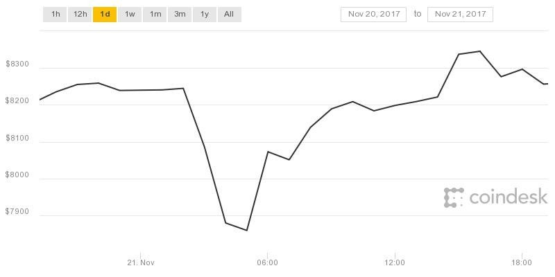 Bitcoin Falls After $31 Million Theft of Cryptocurrency Tether